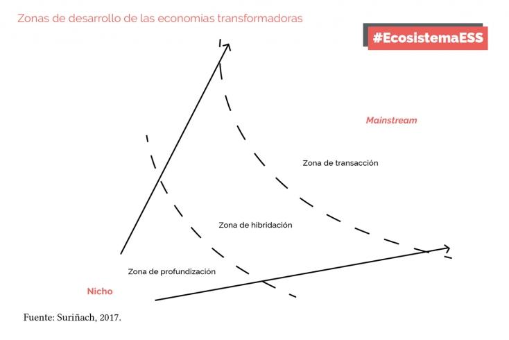 grafica ESS 1