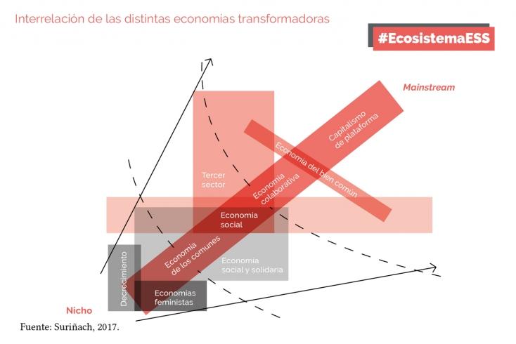 grafica ESS 2