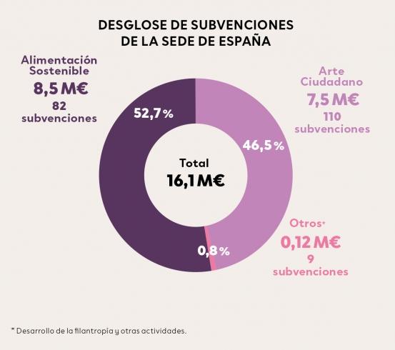 Desglose de subvenciones de la sede de España 2010-2019