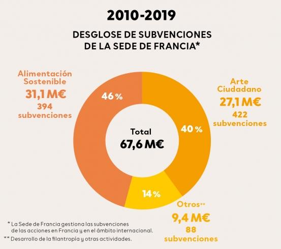 Desglose de subvenciones de la sede de Francia 2010-2019