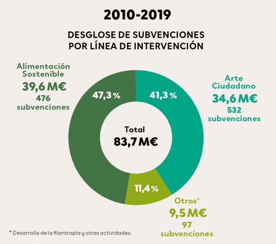 Desglose de subvenciones por línea de intervención 2010-2019