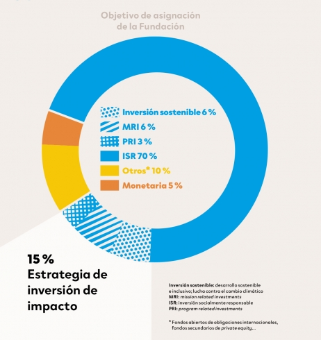 objetivo asignacion impacto